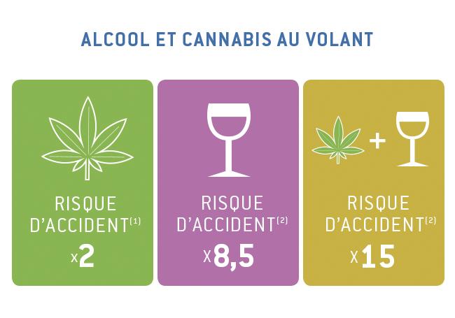 alcool et cannabis au volant danger. Black Bedroom Furniture Sets. Home Design Ideas