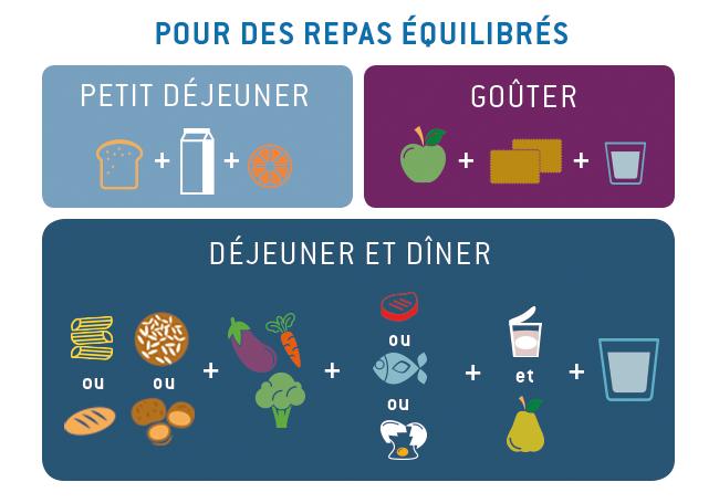 L 39 quilibre alimentaire des enfants - Repas equilibre enfant ...